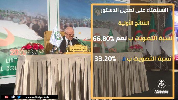 Révision de la constitution: 66.8 % ont voté
